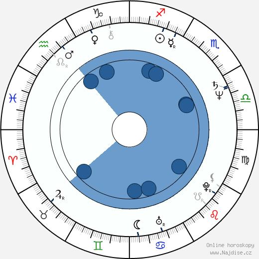 Myung-gon Kim wikipedie, horoscope, astrology, instagram