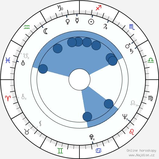 N. J. Crisp wikipedie, horoscope, astrology, instagram