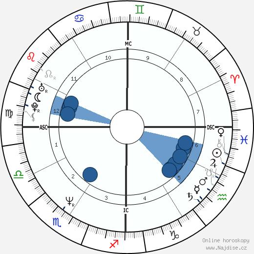 Nabila Khashoggi wikipedie, horoscope, astrology, instagram