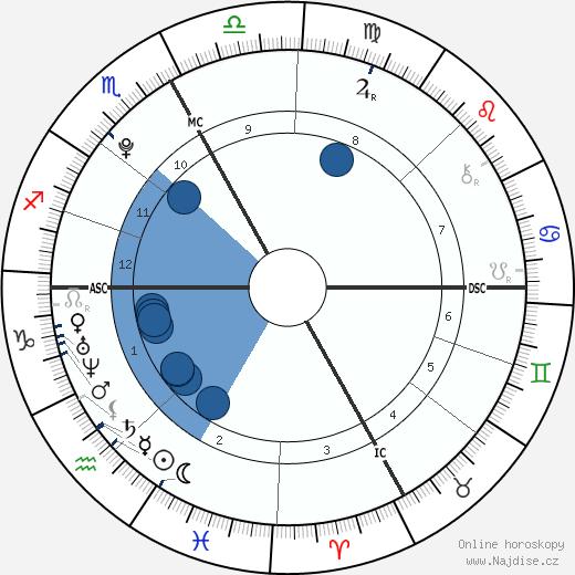 Nabilla Benattia wikipedie, horoscope, astrology, instagram