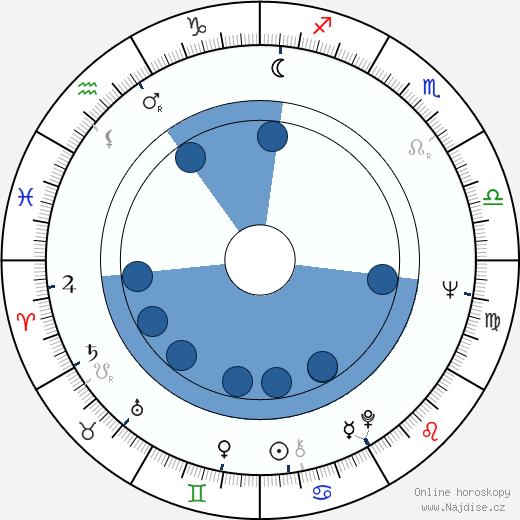 Naďa Urbánková wikipedie, horoscope, astrology, instagram