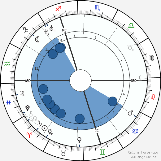 Nadar wikipedie, horoscope, astrology, instagram