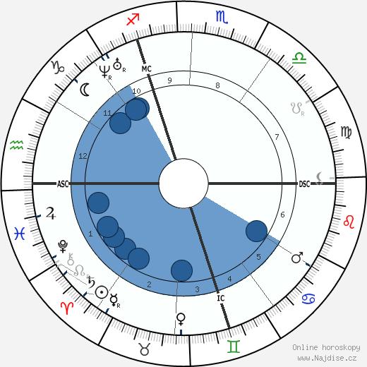 Nadar wikipedie, horoscope, astrology, instagram