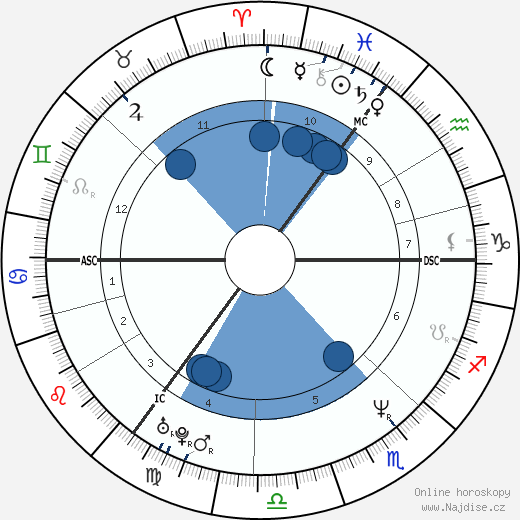 Nadja Abd el Farrag wikipedie, horoscope, astrology, instagram