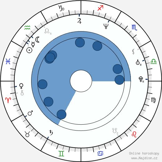 Najwa Nimri wikipedie, horoscope, astrology, instagram
