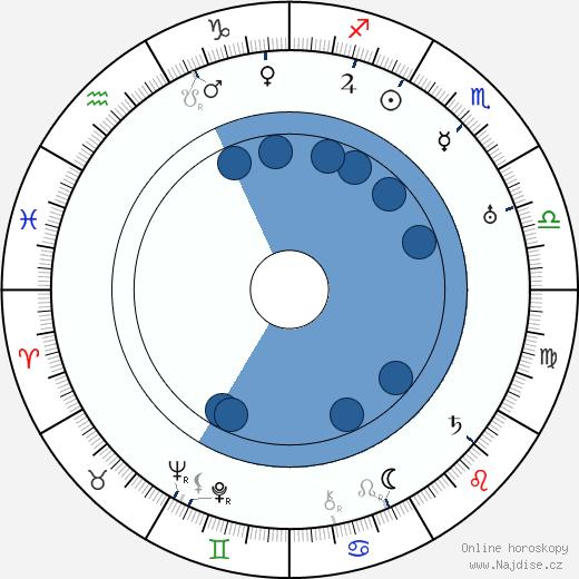 Nana Bryant wikipedie, horoscope, astrology, instagram
