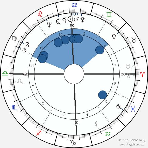 Nancy Davis Reagan wikipedie, horoscope, astrology, instagram