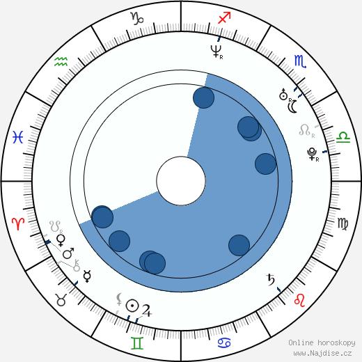 Nancy Johannes wikipedie, horoscope, astrology, instagram