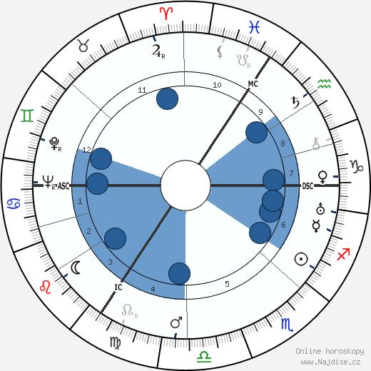 Nancy Mitford wikipedie, horoscope, astrology, instagram