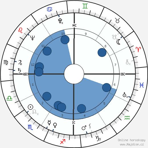Nanette Fabray wikipedie, horoscope, astrology, instagram