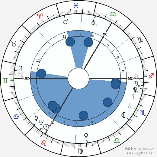 Nannerl Mozart wikipedie, horoscope, astrology, instagram