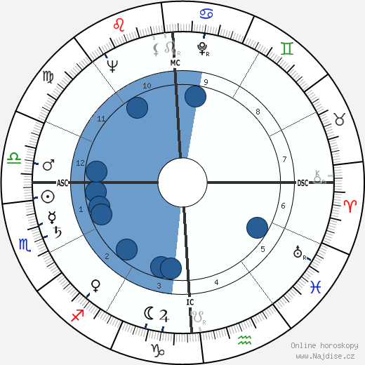 Nanni Loy wikipedie, horoscope, astrology, instagram