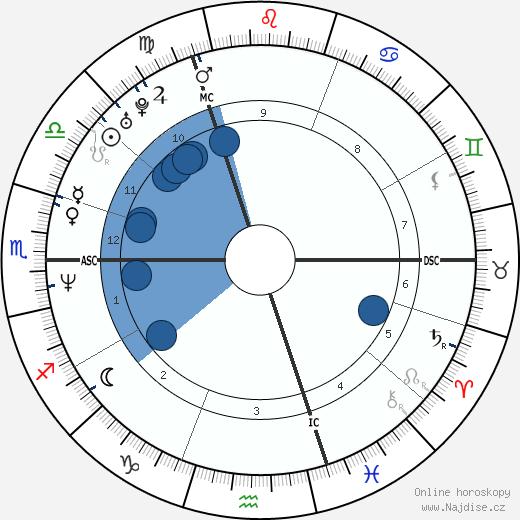Naomi Watts wikipedie, horoscope, astrology, instagram