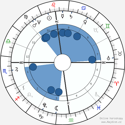 Napoleon Bonaparte wikipedie, horoscope, astrology, instagram