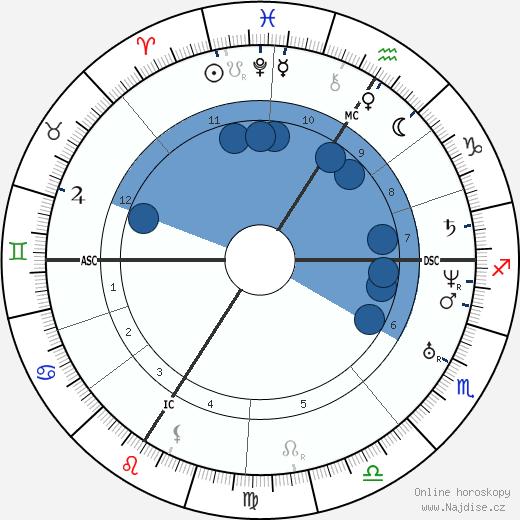 Napoléon II Bonaparte wikipedie, horoscope, astrology, instagram