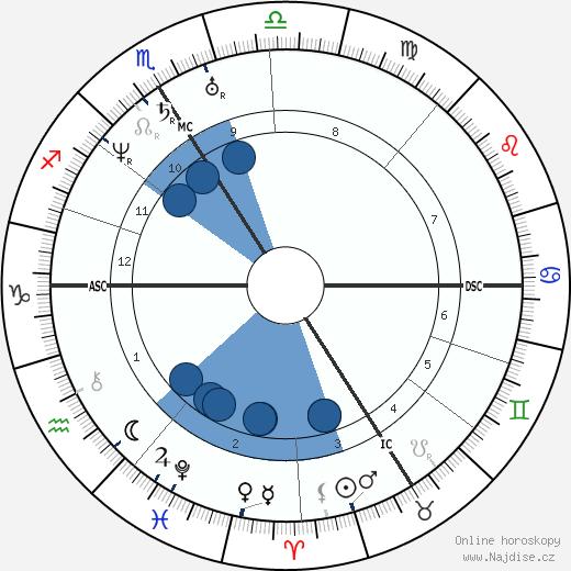 Napoléon III wikipedie, horoscope, astrology, instagram