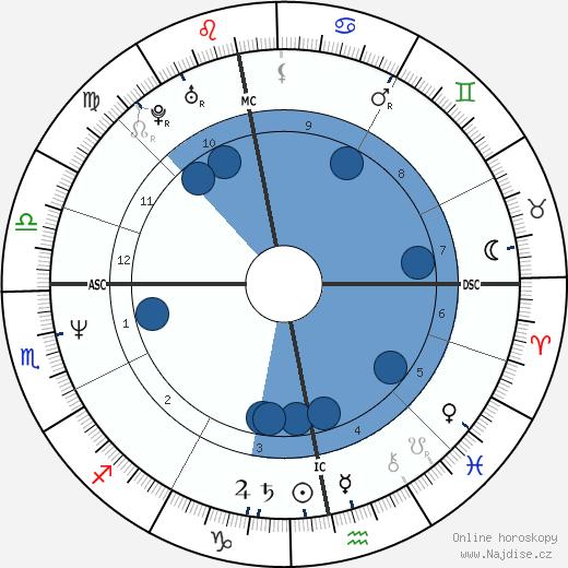 Nastassja Kinski wikipedie, horoscope, astrology, instagram