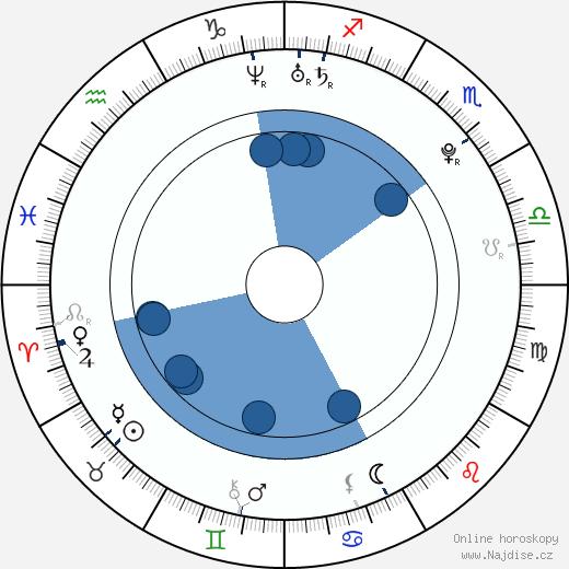 Nastya Kamenskih wikipedie, horoscope, astrology, instagram