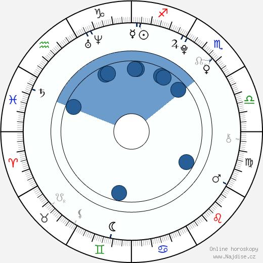 Nat Wolff wikipedie, horoscope, astrology, instagram