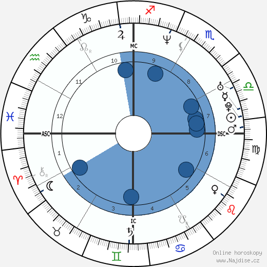 Natacha Canoletti wikipedie, horoscope, astrology, instagram