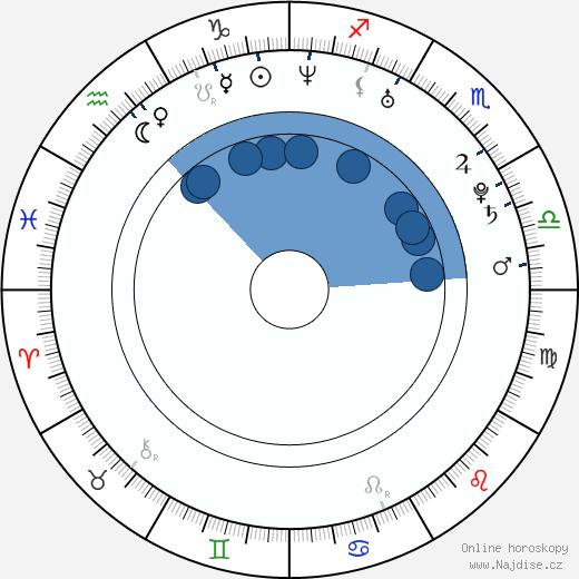 Natalia Jiménez wikipedie, horoscope, astrology, instagram