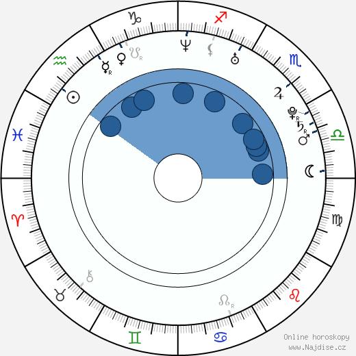 Natalie Dormer wikipedie, horoscope, astrology, instagram