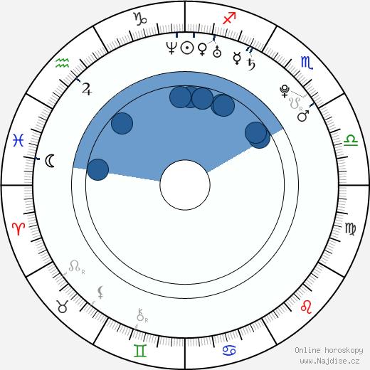 Natalie Gal wikipedie, horoscope, astrology, instagram