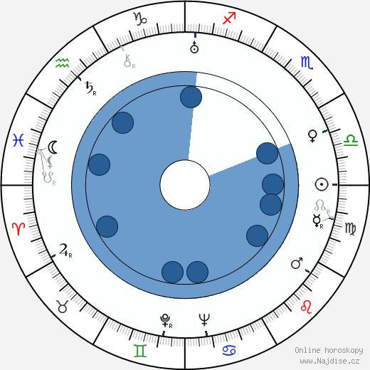 Natalie Hall wikipedie, horoscope, astrology, instagram