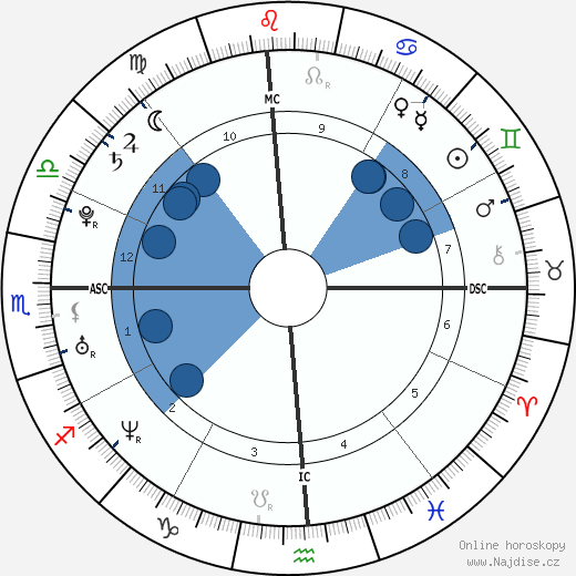Natalie Portman wikipedie, horoscope, astrology, instagram
