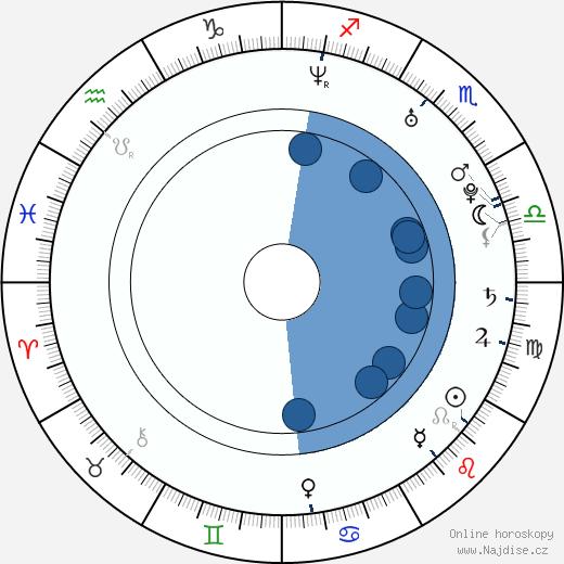 Natalie Press wikipedie, horoscope, astrology, instagram