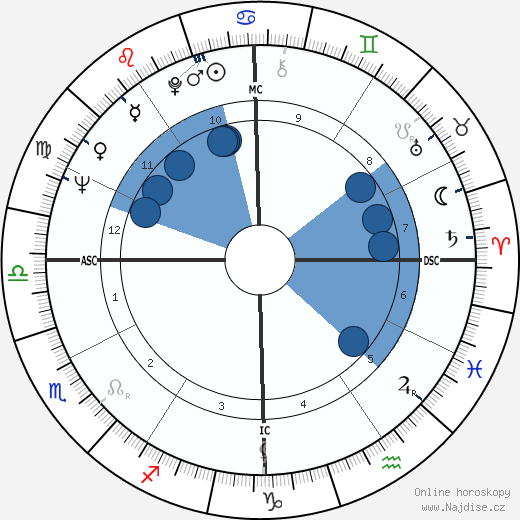 Natalie Wood wikipedie, horoscope, astrology, instagram