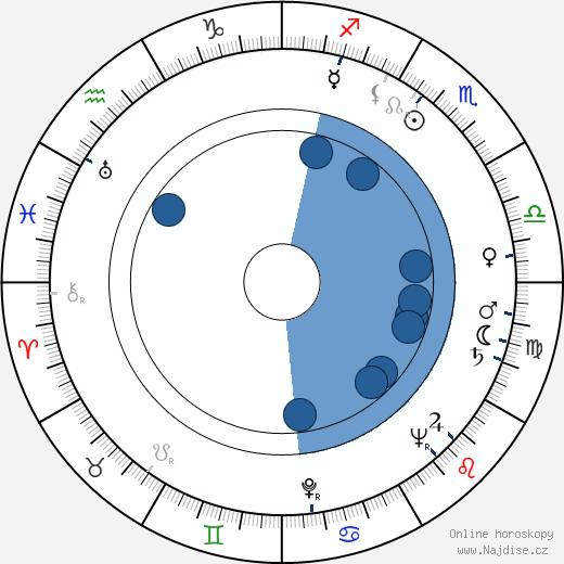Natan Gross wikipedie, horoscope, astrology, instagram