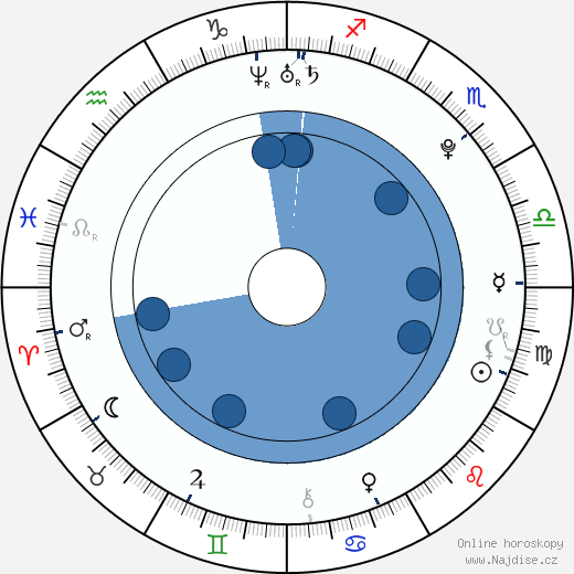 Natasa Petrovic wikipedie, horoscope, astrology, instagram