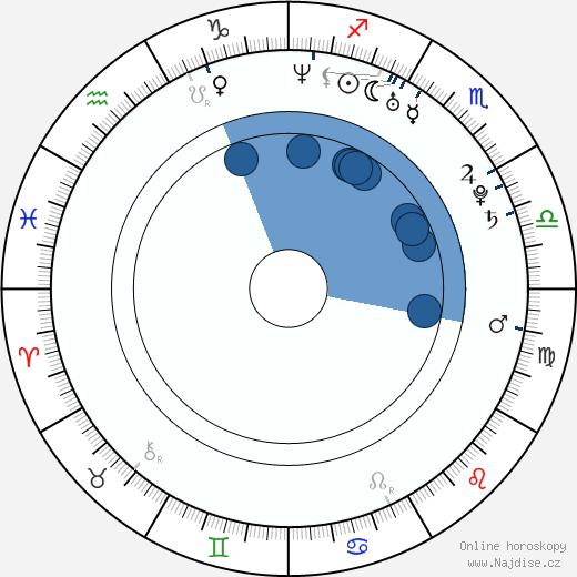 Natasha Bedingfield wikipedie, horoscope, astrology, instagram