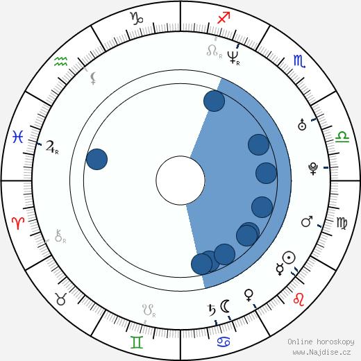 Natasha Henstridge wikipedie, horoscope, astrology, instagram