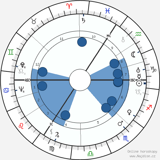 Nathan wikipedie, horoscope, astrology, instagram