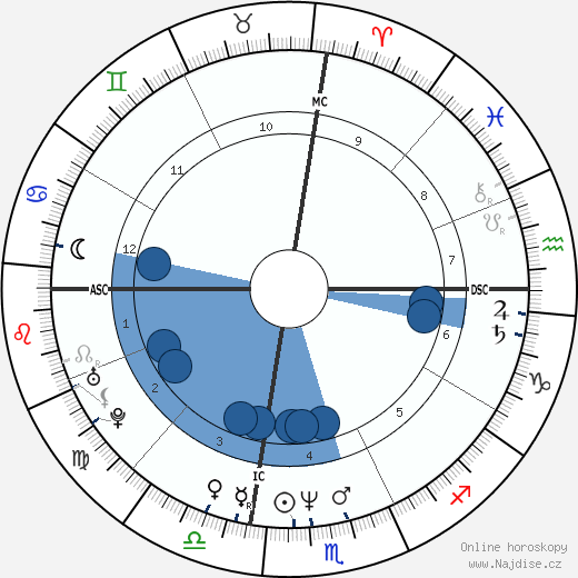 Nathaniel Crosby wikipedie, horoscope, astrology, instagram