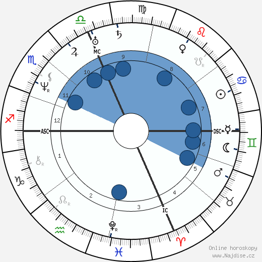 Nathaniel Hawthorne wikipedie, horoscope, astrology, instagram