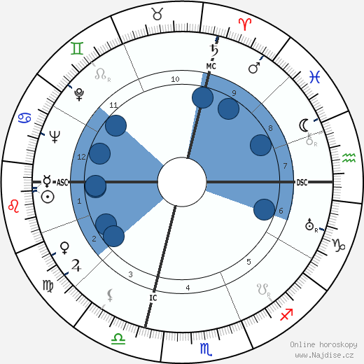 Neal Elgar Miller wikipedie, horoscope, astrology, instagram