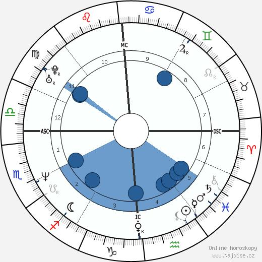 Neal McDonough wikipedie, horoscope, astrology, instagram