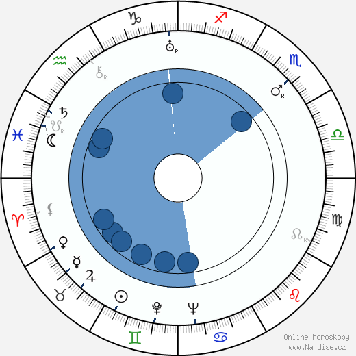 Necip Fazil Kisakürek wikipedie, horoscope, astrology, instagram