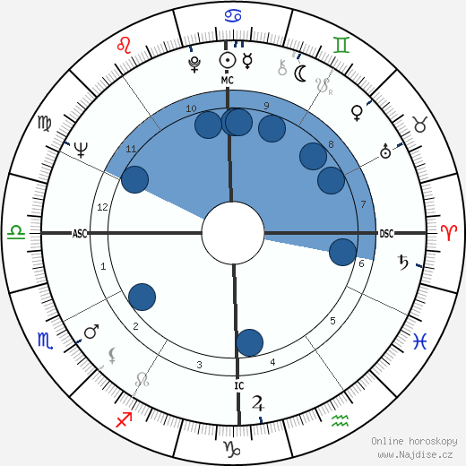 Ned Beatty wikipedie, horoscope, astrology, instagram