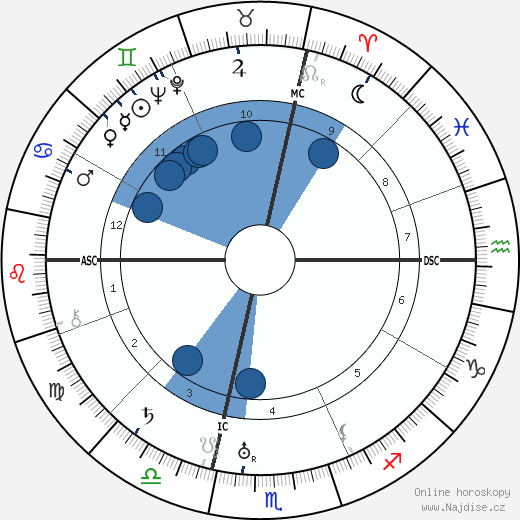 Nedo Nadi wikipedie, horoscope, astrology, instagram