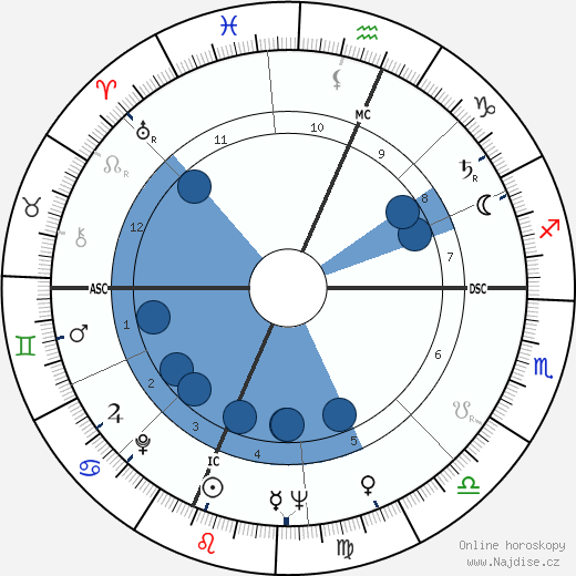 Neil Armstrong wikipedie, horoscope, astrology, instagram