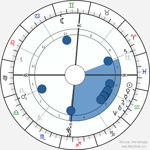 Neil Ibata wikipedie, horoscope, astrology, instagram