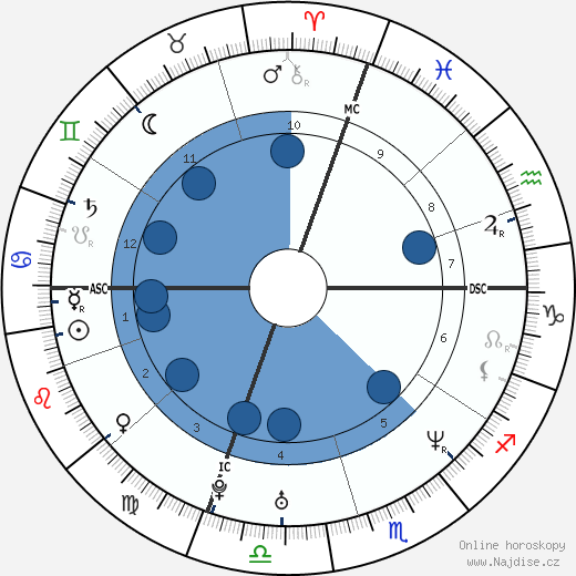 Neil Niland wikipedie, horoscope, astrology, instagram