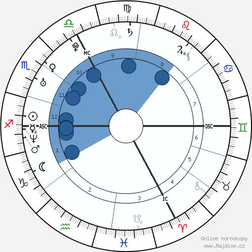 Nelly Furtado wikipedie, horoscope, astrology, instagram