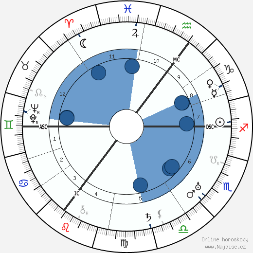 Nelly Sachs wikipedie, horoscope, astrology, instagram