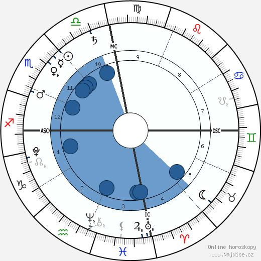 Nelson Angélil wikipedie, horoscope, astrology, instagram