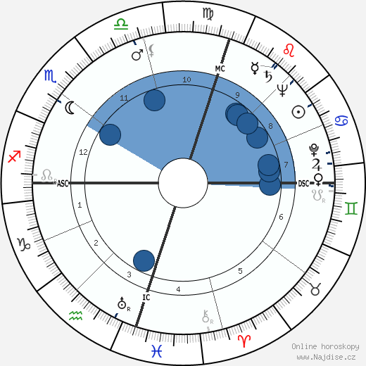 Nelson Mandela wikipedie, horoscope, astrology, instagram